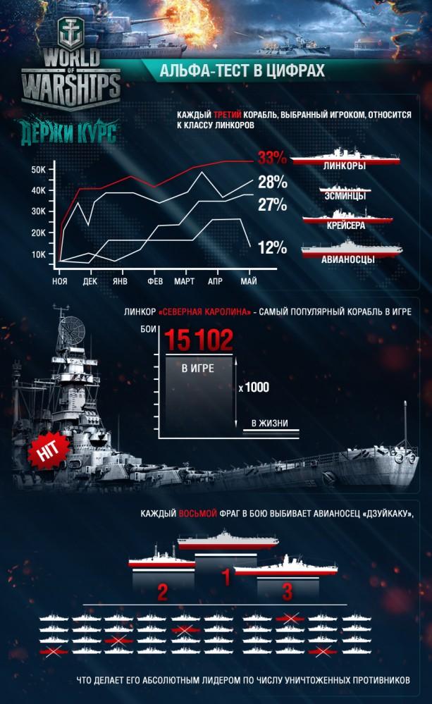 infografika wows